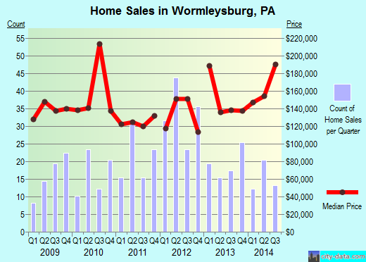 Wormleysburg,PA real estate house value index trend