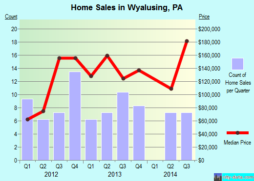 Wyalusing,PA real estate house value index trend