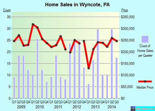 Wyncote,PA real estate house value index trend
