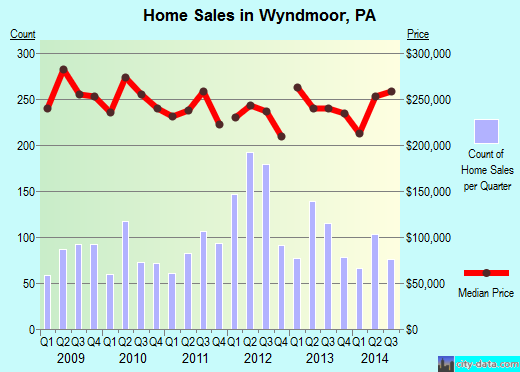 Wyndmoor,PA real estate house value index trend