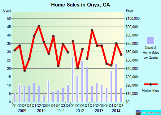 Onyx,CA real estate house value index trend