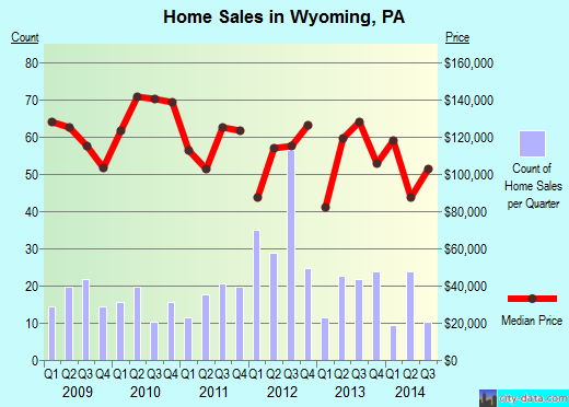 Wyoming,PA real estate house value index trend