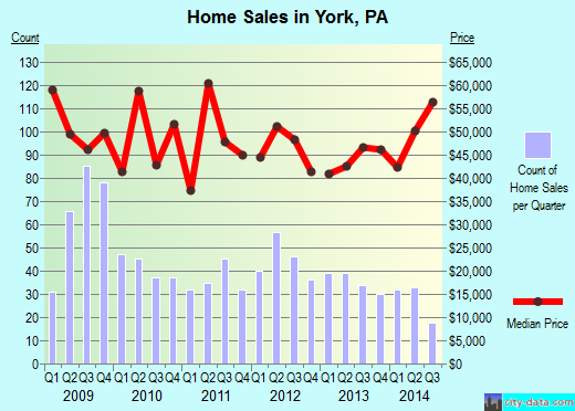 York,PA real estate house value index trend
