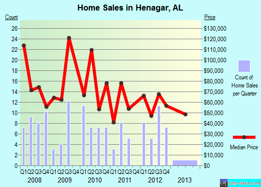 Henagar,AL real estate house value index trend