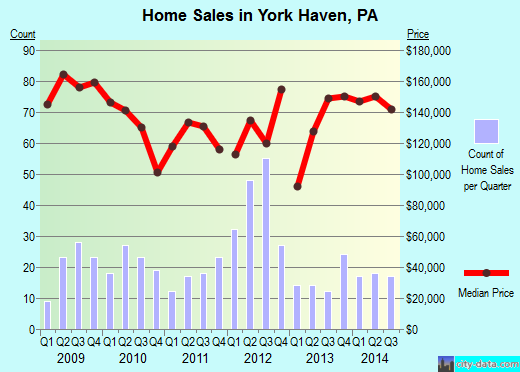 York Haven,PA real estate house value index trend