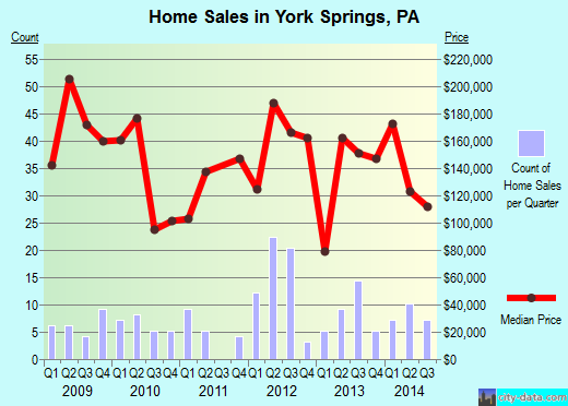 York Springs,PA real estate house value index trend