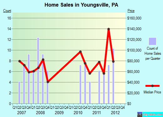 Youngsville,PA real estate house value index trend