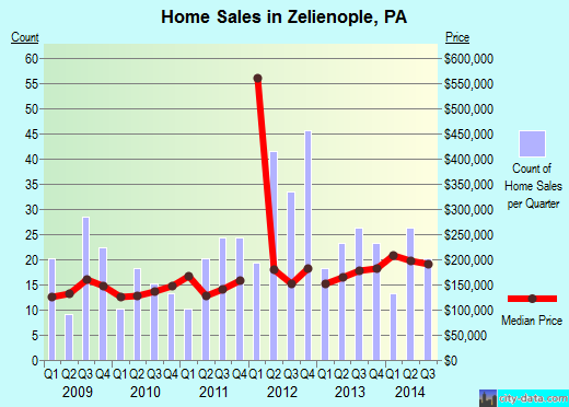 Zelienople,PA real estate house value index trend