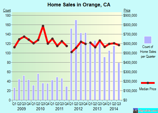 Orange,CA real estate house value index trend