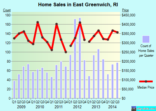 East Greenwich,RI real estate house value index trend