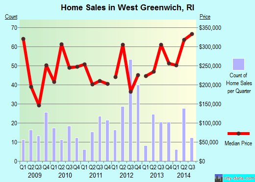 West Greenwich,RI real estate house value index trend