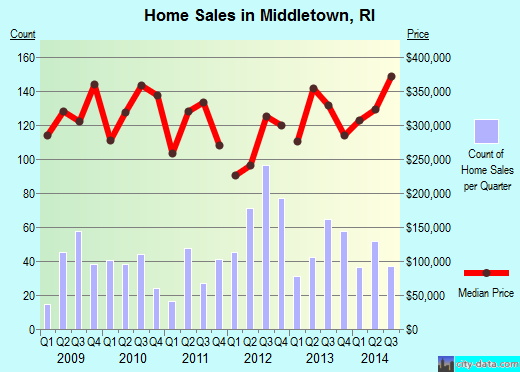 Middletown,RI real estate house value index trend