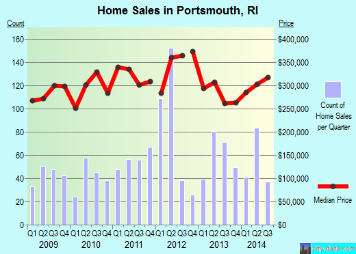 Portsmouth,RI real estate house value index trend