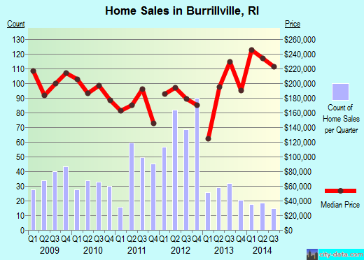 Burrillville,RI real estate house value index trend
