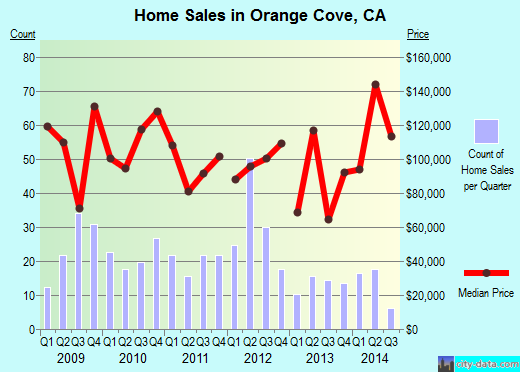 Orange Cove, CA index of house prices