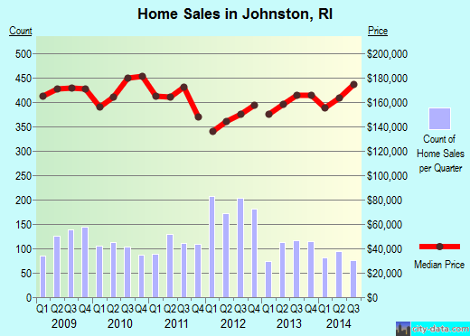 Johnston,RI real estate house value index trend