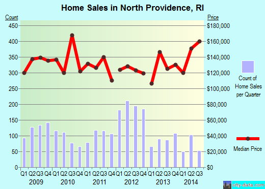 North Providence,RI real estate house value index trend