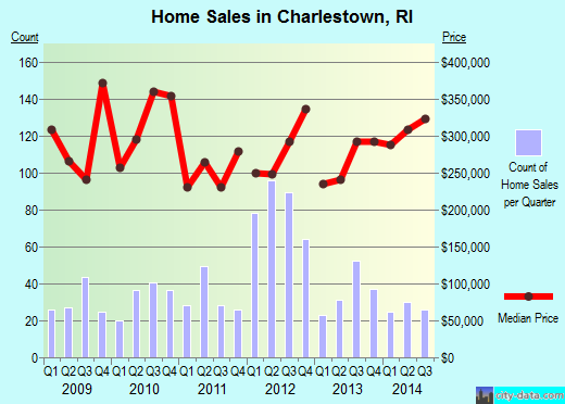 Charlestown,RI real estate house value index trend