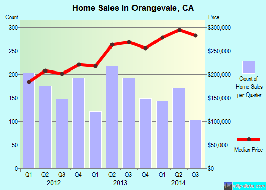 Orangevale,CA real estate house value index trend