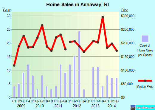 Ashaway,RI real estate house value index trend