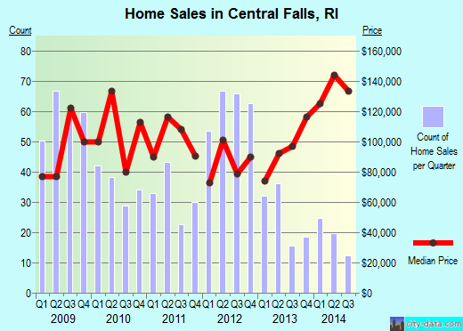 Central Falls,RI index of house prices