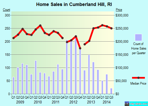 Cumberland Hill,RI real estate house value index trend