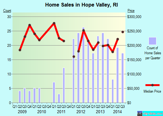 Hope Valley,RI real estate house value index trend