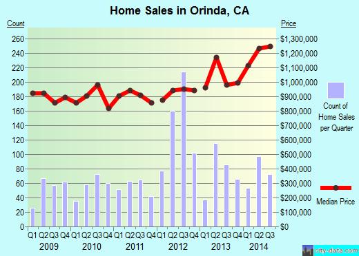 Orinda,CA real estate house value index trend