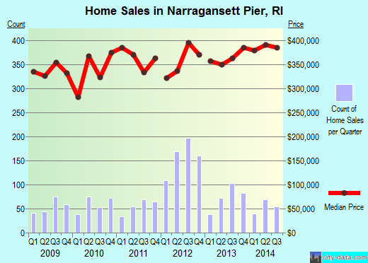 Narragansett Pier,RI real estate house value index trend