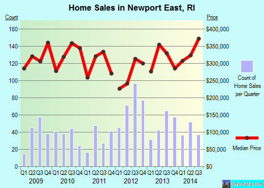 Newport East,RI real estate house value index trend