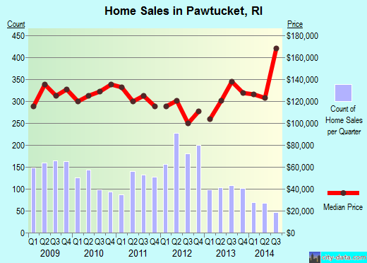 Pawtucket,RI real estate house value index trend