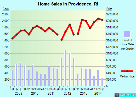 Providence,RI real estate house value index trend
