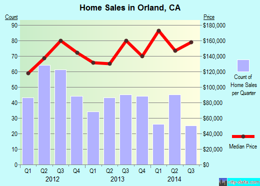 Orland,CA real estate house value index trend