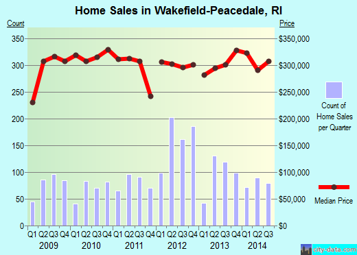 Wakefield-Peacedale,RI real estate house value index trend