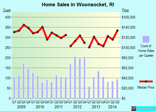 Woonsocket,RI real estate house value index trend
