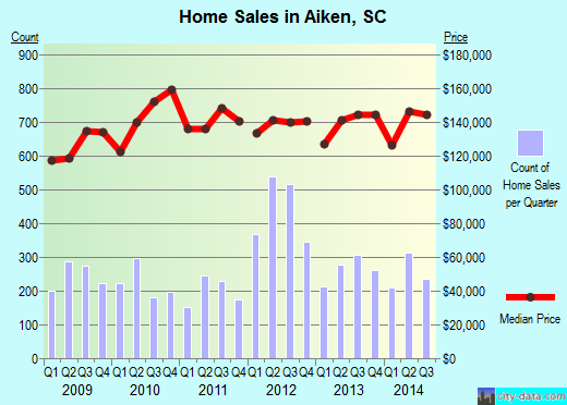 Aiken,SC real estate house value index trend