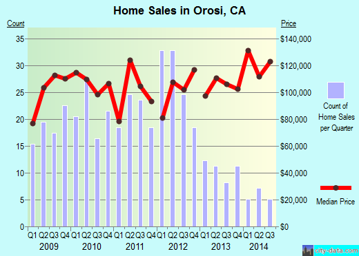 Orosi,CA real estate house value index trend
