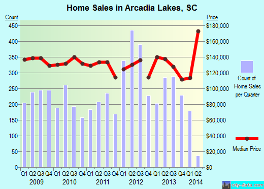 Arcadia Lakes, SC index of house prices