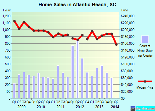 Atlantic Beach,SC real estate house value index trend