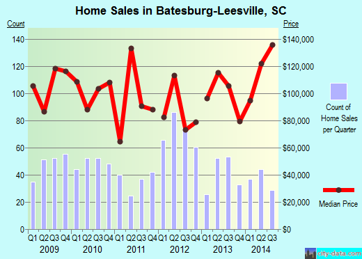 Batesburg-Leesville,SC real estate house value index trend