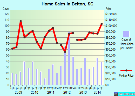 Belton,SC real estate house value index trend
