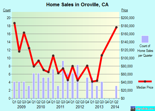 Oroville, CA index of house prices