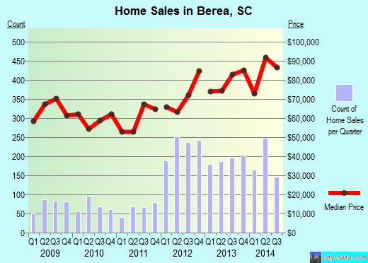 Berea,SC real estate house value index trend