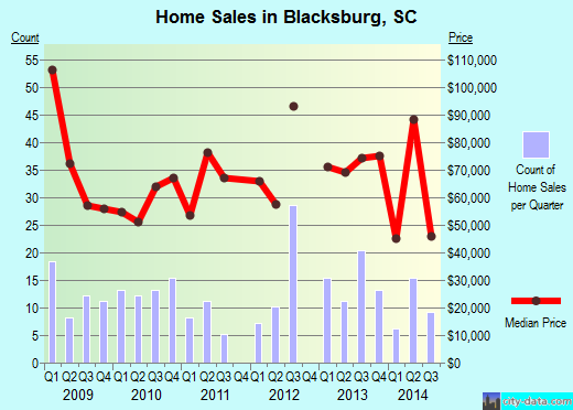 Blacksburg,SC real estate house value index trend