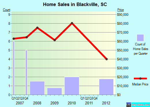 Blackville,SC real estate house value index trend