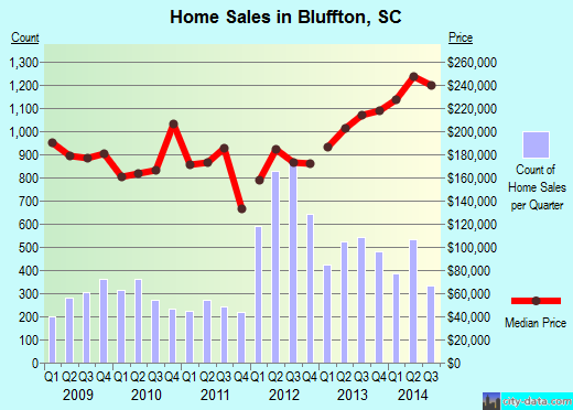 Bluffton,SC index of house prices