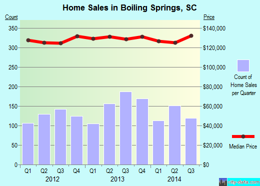 Boiling Springs,SC real estate house value index trend
