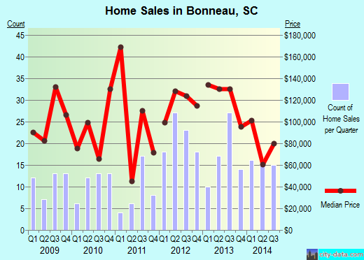Bonneau,SC real estate house value index trend