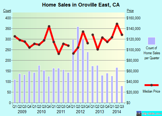 Oroville East,CA real estate house value index trend