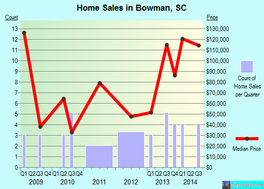 Bowman,SC real estate house value index trend